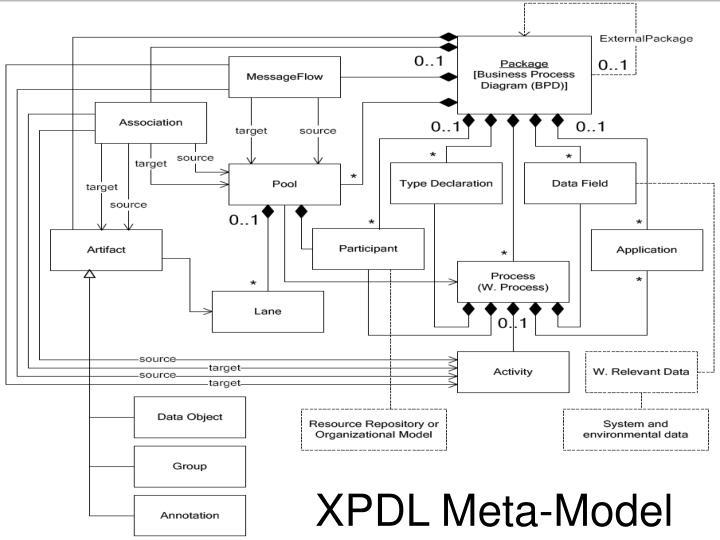 5.2 XPDL Data Model