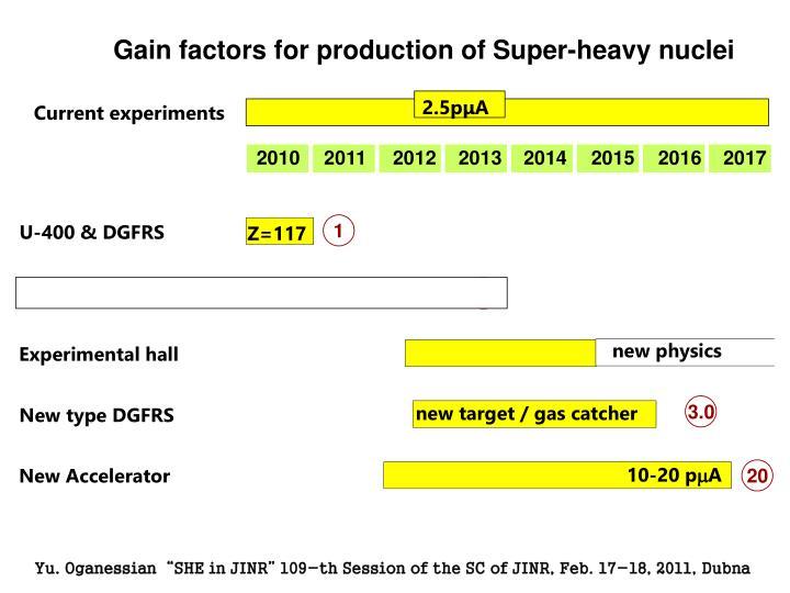 Gain factors for production of Super-heavy nuclei