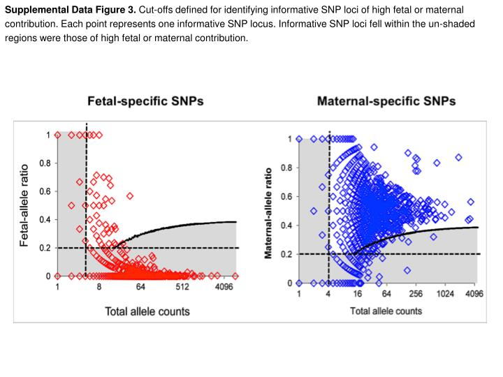 Supplemental Data Figure 3.