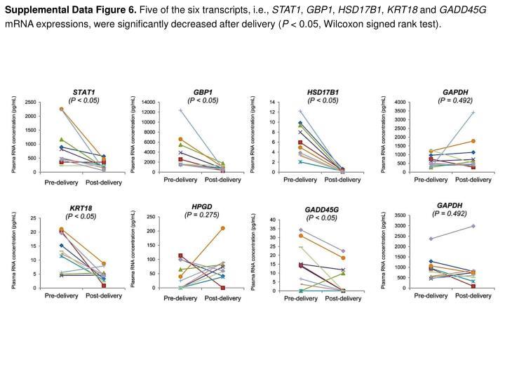 Supplemental Data Figure 6.
