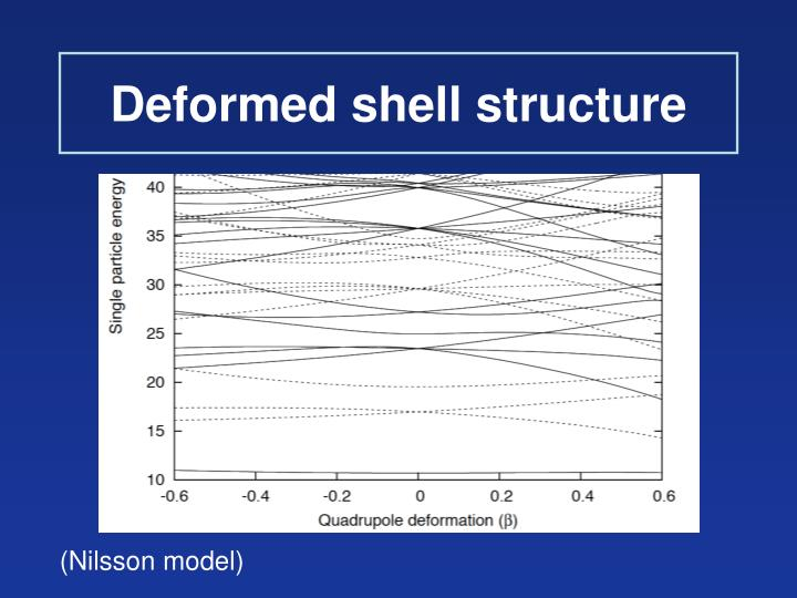Deformed shell structure