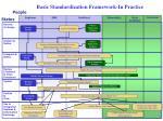 basic standardization framework in practice