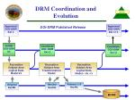 drm coordination and evolution