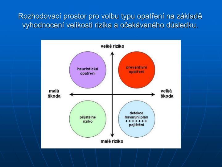 Rozhodovací prostor pro volbu typu opatření na základě  vyhodnocení velikosti rizika a očekávaného důsledku.