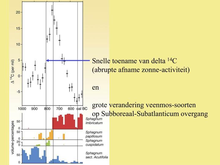 Snelle toename van delta