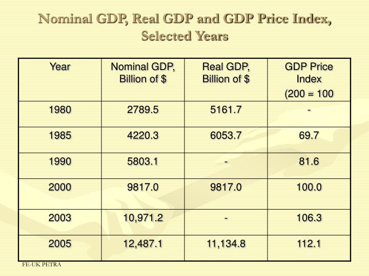 how to find gdp price index