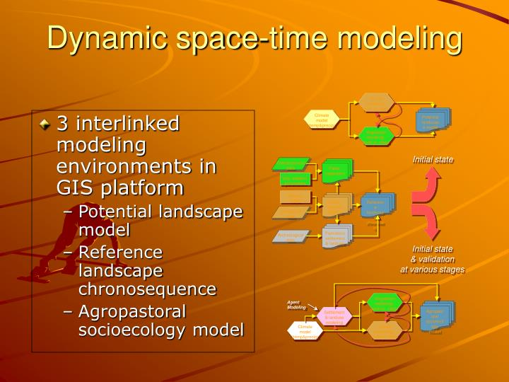 3 interlinked modeling environments in GIS platform