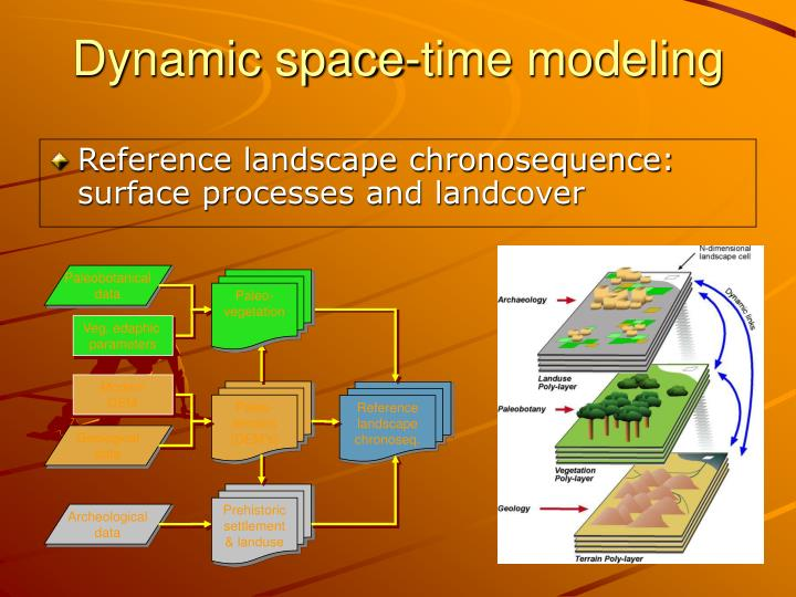 Reference landscape chronosequence: surface processes and landcover
