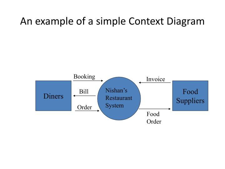 Ppt context diagrams and data flow diagrams important tools in an example of a simple context diagram ccuart Gallery