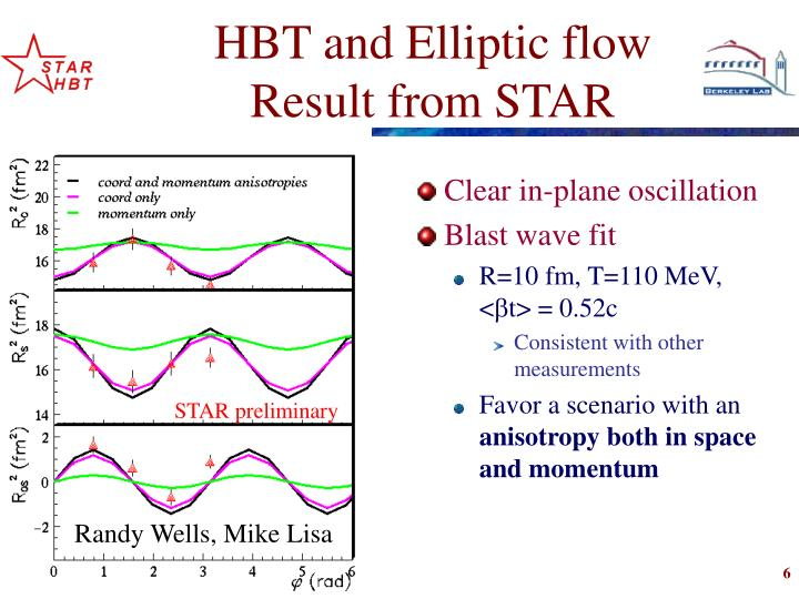 Clear in-plane oscillation