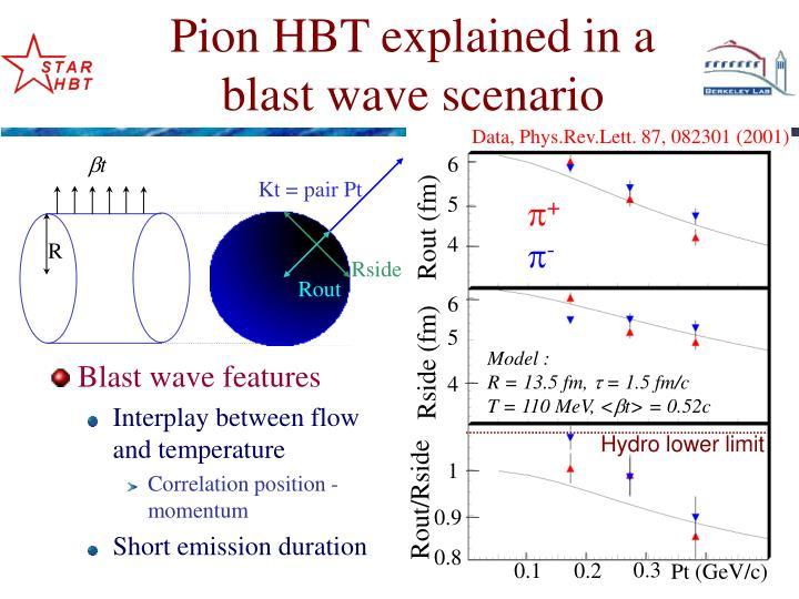 Pion hbt explained in a blast wave scenario