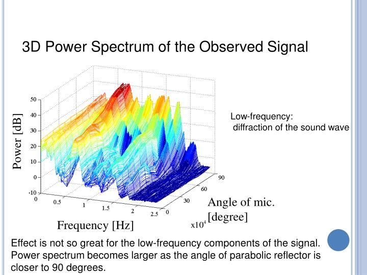 3D Power Spectrum of the Observed Signal