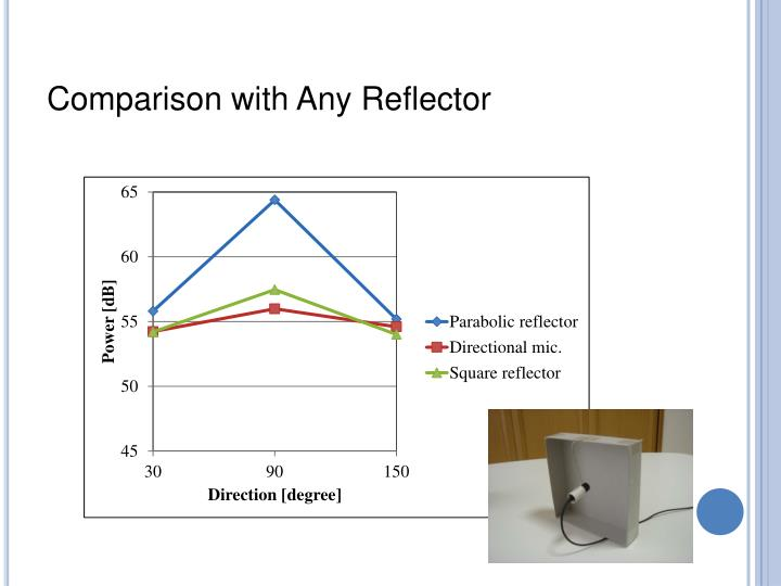 Comparison with Any Reflector