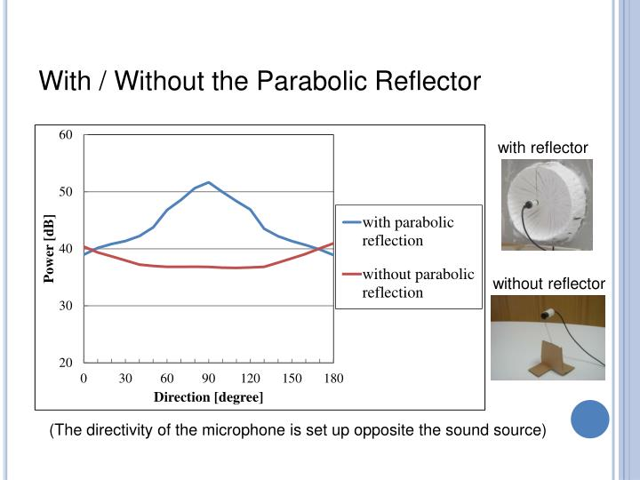 With / Without the Parabolic Reflector