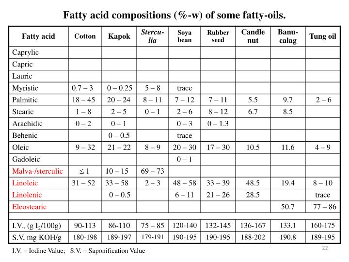 Fatty acid compositions (%-w) of some fatty-oils.