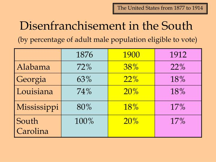 Disenfranchisement in the South