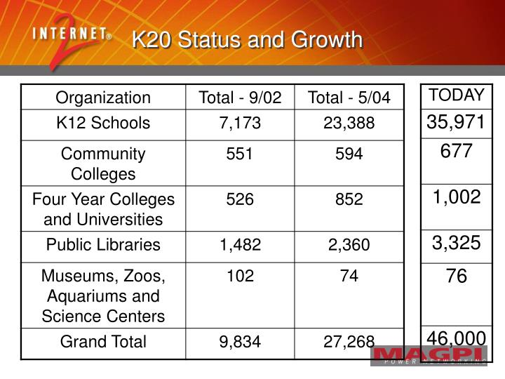 K20 Status and Growth