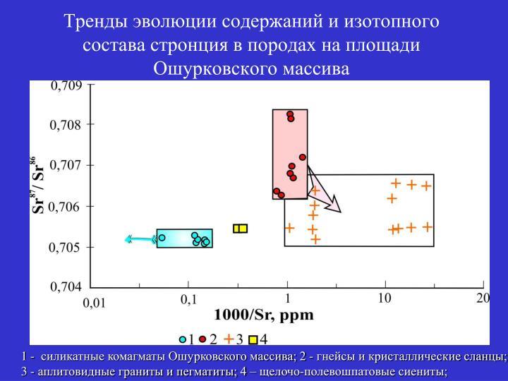 Тренды эволюции содержаний и изотопного состава стронция в породах на площади Ошурковского массива