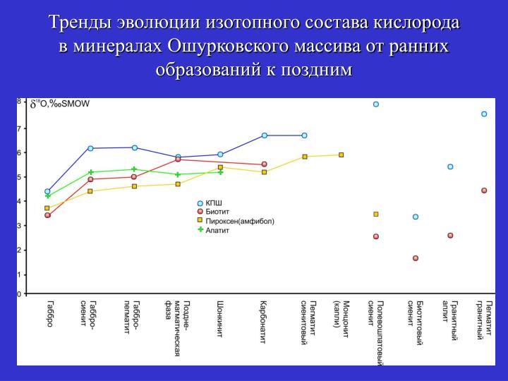 Тренды эволюции изотопного состава кислорода в минералах Ошурковского массива от ранних образований к поздним