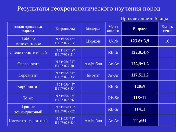 Результаты геохронологического изучения пород