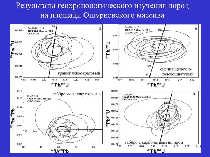 Результаты геохронологического изучения пород на площади Ошурковского массива