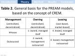 table 2 general basis for the pream model s based on the concept of crem