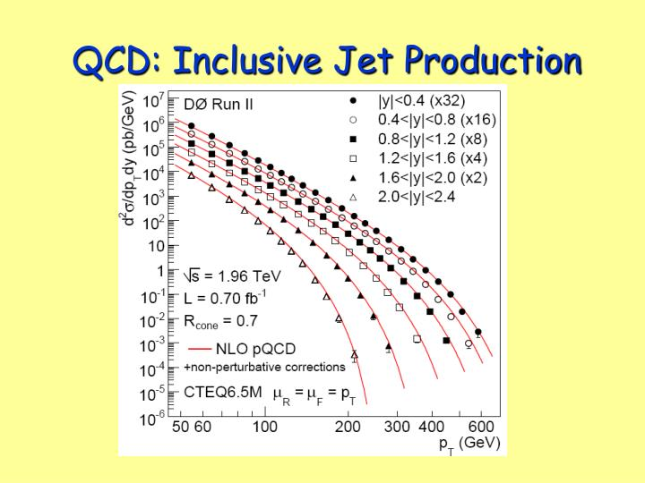 QCD: Inclusive Jet Production