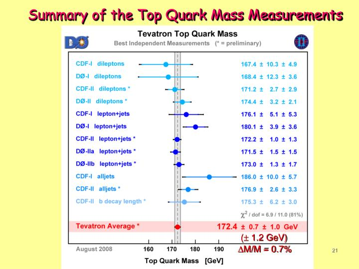 Summary of the Top Quark Mass Measurements