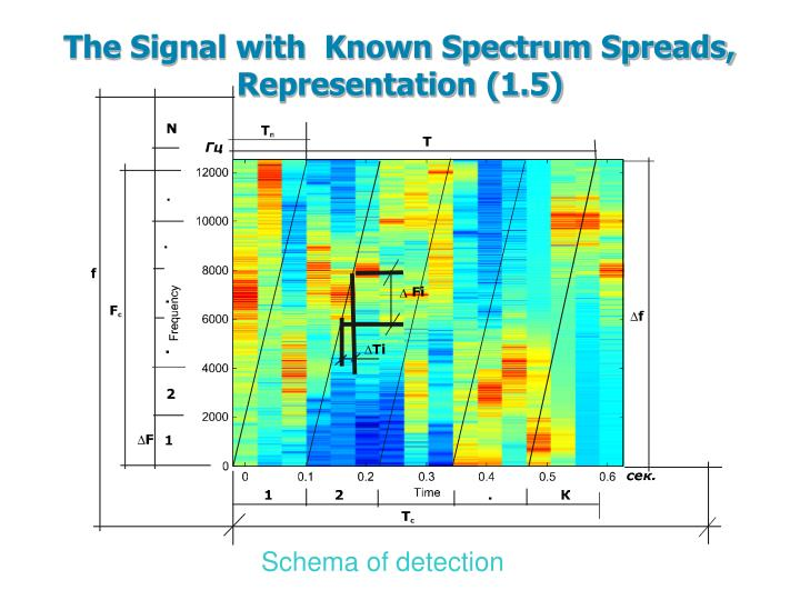 The Signal with  Known Spectrum Spreads, Representation (1.5)
