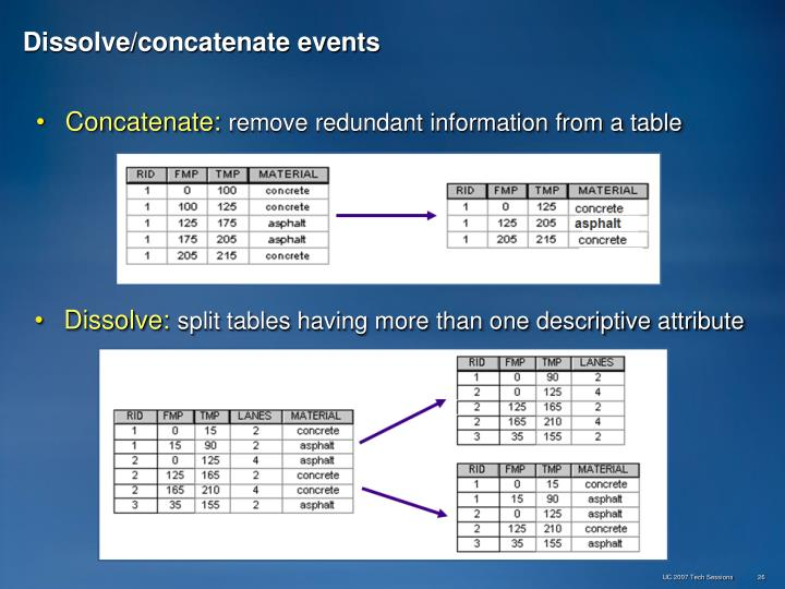 Dissolve/concatenate events