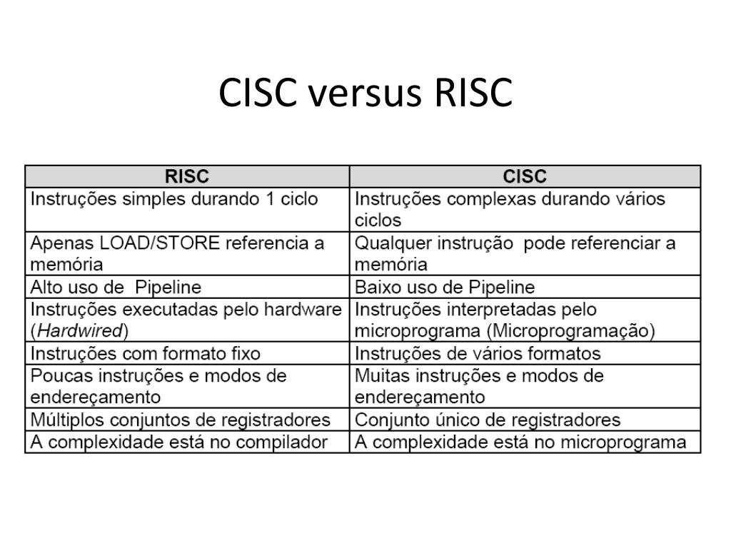 ARQUITETURAS RISC E CISC - PowerPoint PPT Presentation