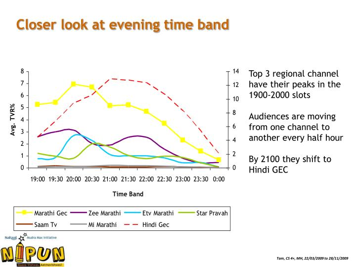 Closer look at evening time band