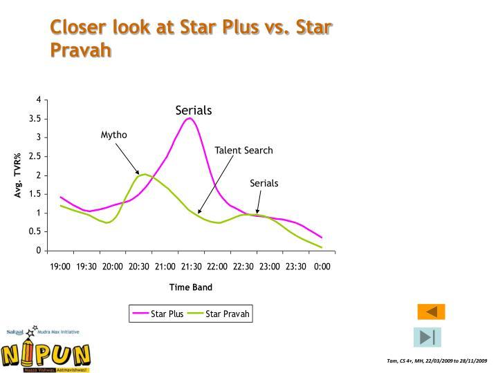 Closer look at Star Plus vs. Star Pravah