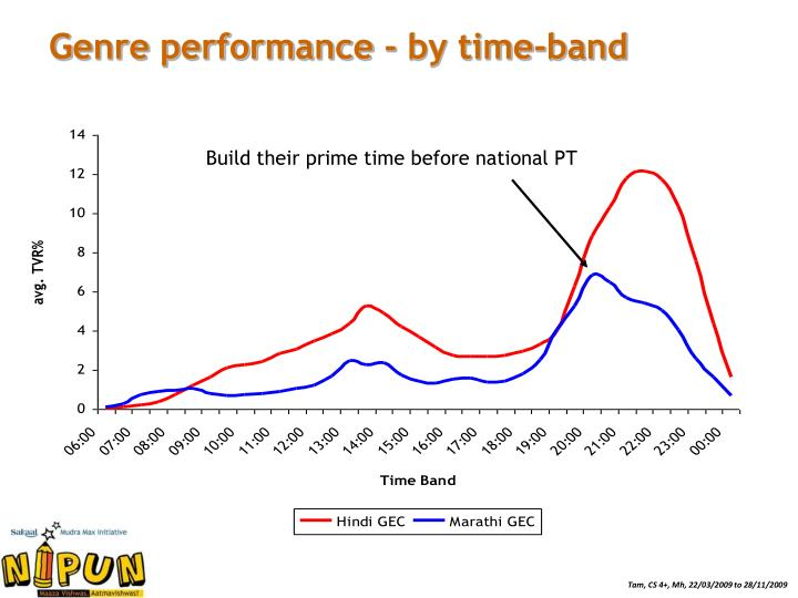 Genre performance - by time-band