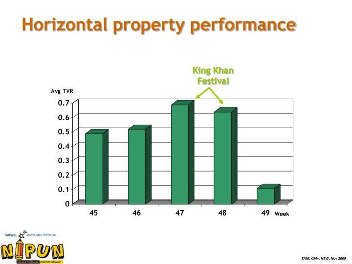 Horizontal property performance