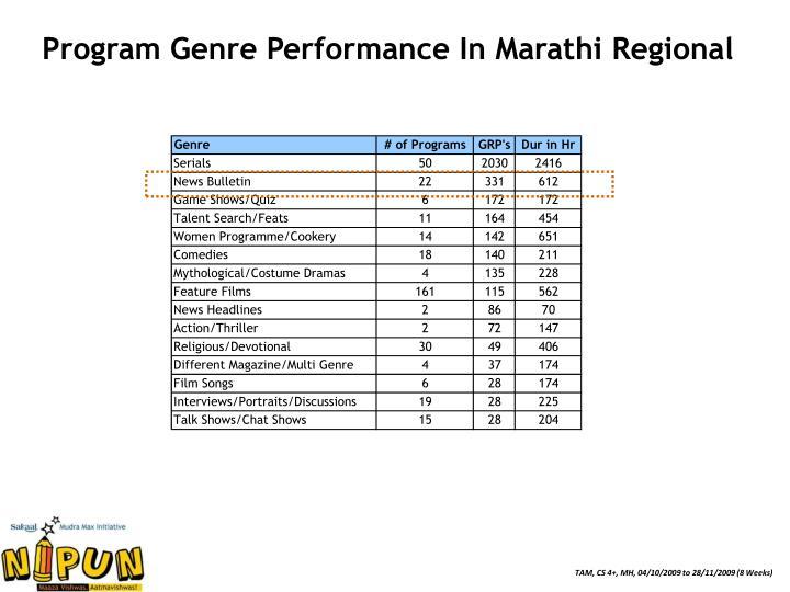 Program Genre Performance In Marathi Regional