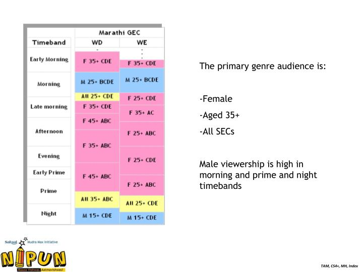 The primary genre audience is: