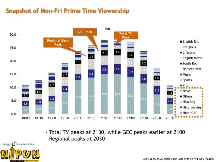 Snapshot of Mon-Fri Prime Time Viewership