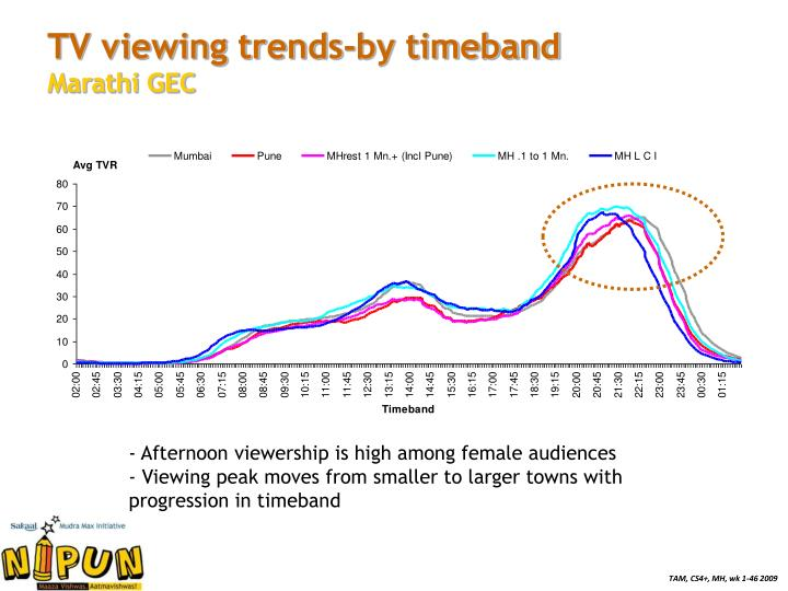 TV viewing trends-by timeband