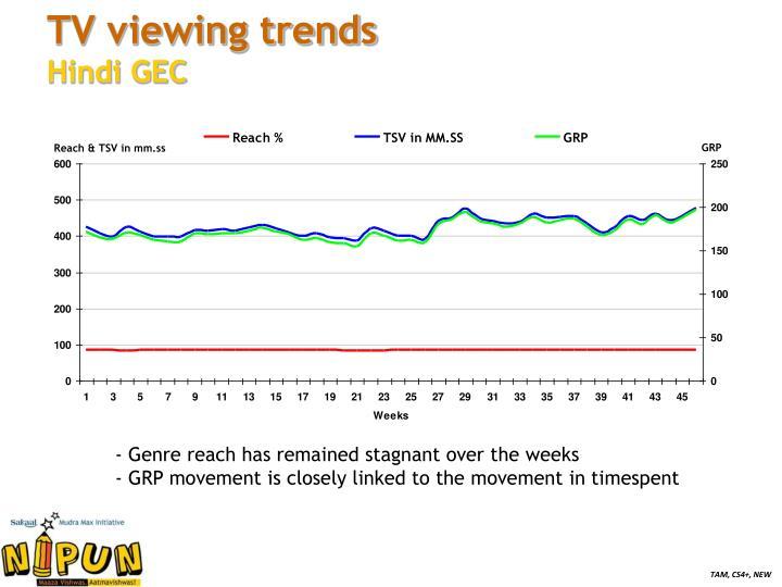 TV viewing trends