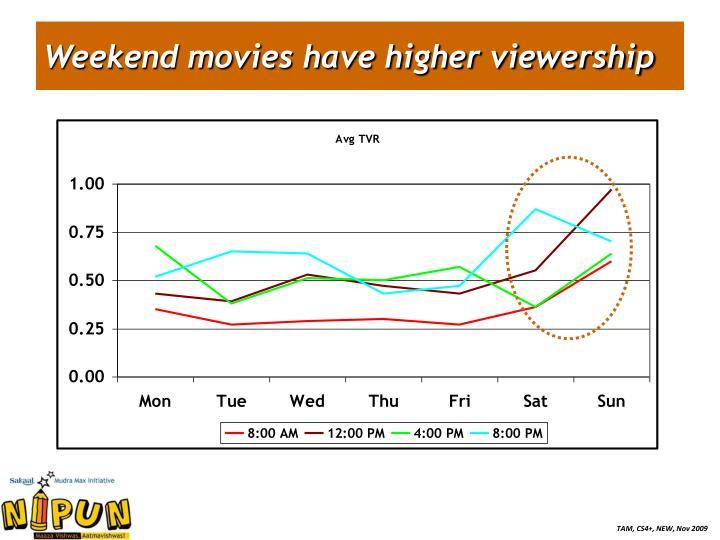 Weekend movies have higher viewership