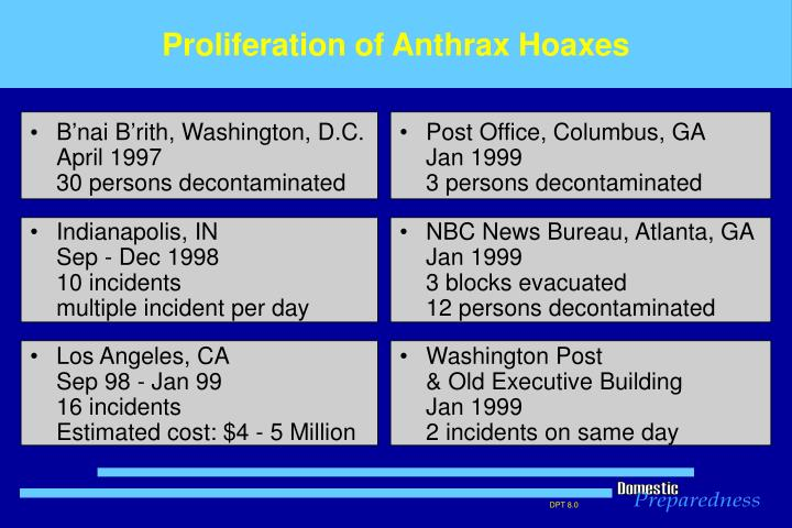 Proliferation of Anthrax Hoaxes
