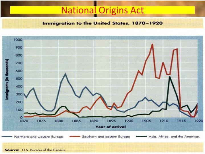 National Origins Act