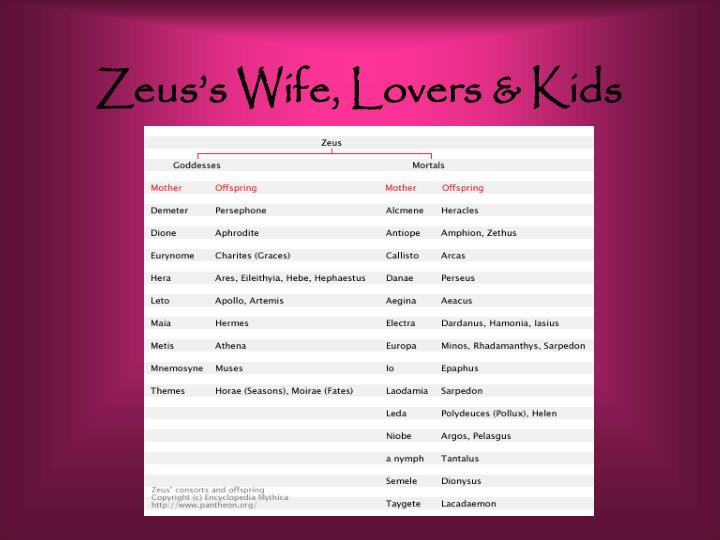 Zeus's Wife, Lovers & Kids