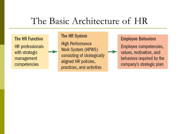 The Basic Architecture of HR