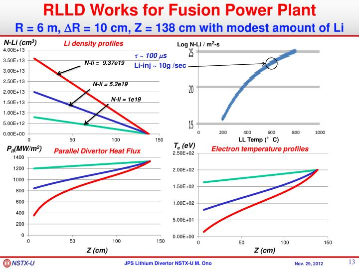 RLLD Works for Fusion Power Plant