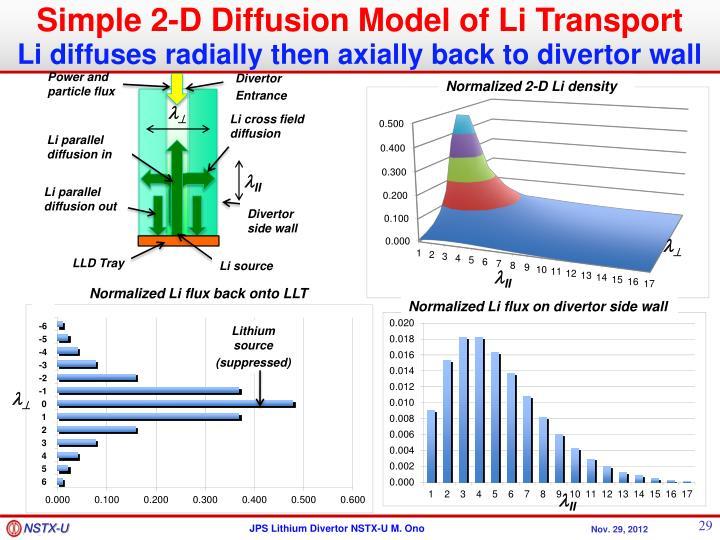Simple 2-D Diffusion Model of Li Transport
