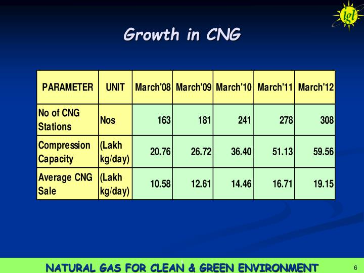Growth in CNG