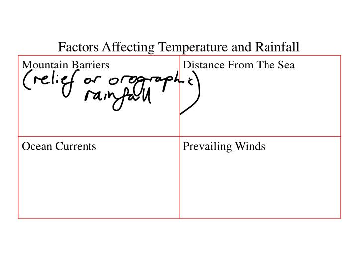 Factors Affecting Temperature and Rainfall