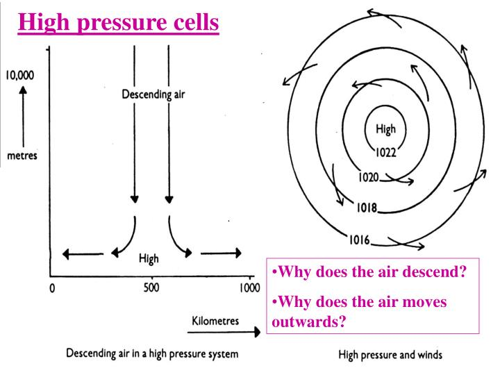 High pressure cells